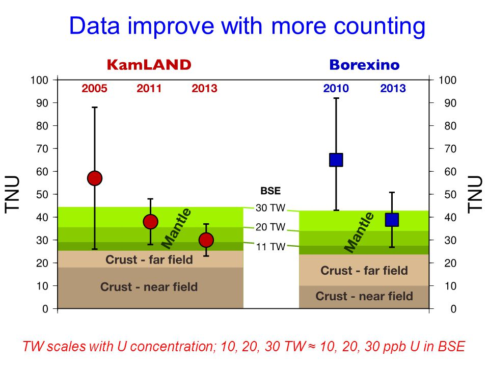 Data improve with more counting