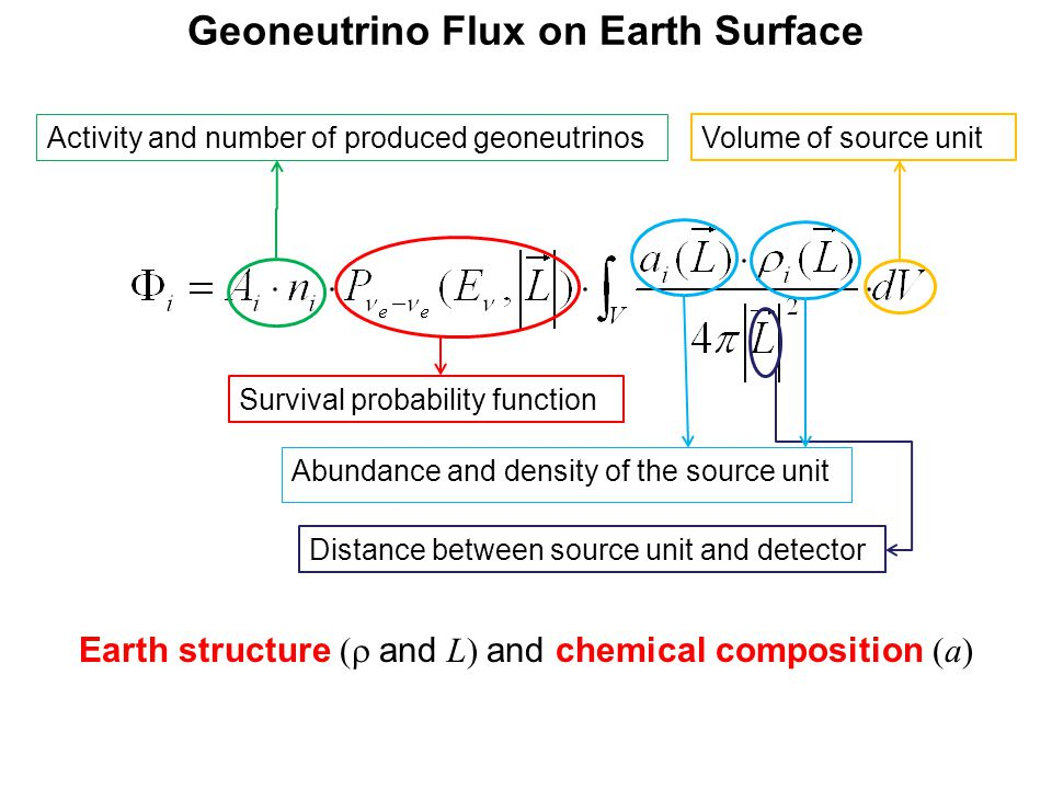 Geoneutrino Flux on Earth Surface