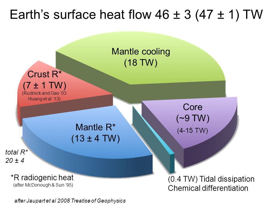 Earth's surface heat flow 46 ± 3 (47 ± 1) TW