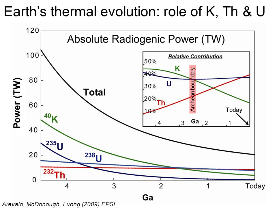 Earth's thermal evolution: role of K, Th & U