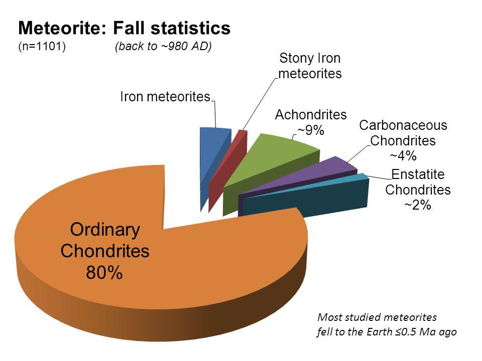 Most studied meteorites