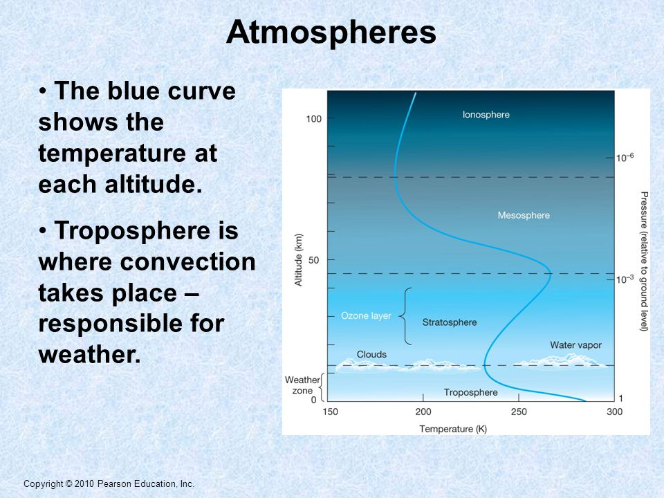 Atmospheres The blue curve shows the temperature at each altitude.