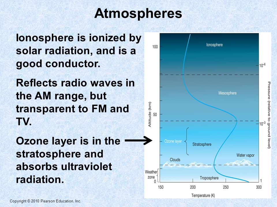 Atmospheres Ionosphere is ionized by solar radiation, and is a good conductor. Reflects radio waves in the AM range, but transparent to FM and TV.