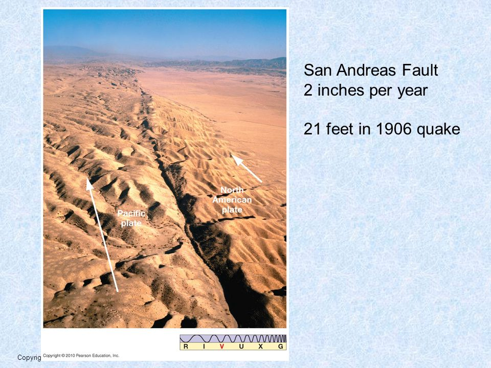 San Andreas Fault 2 inches per year 21 feet in 1906 quake