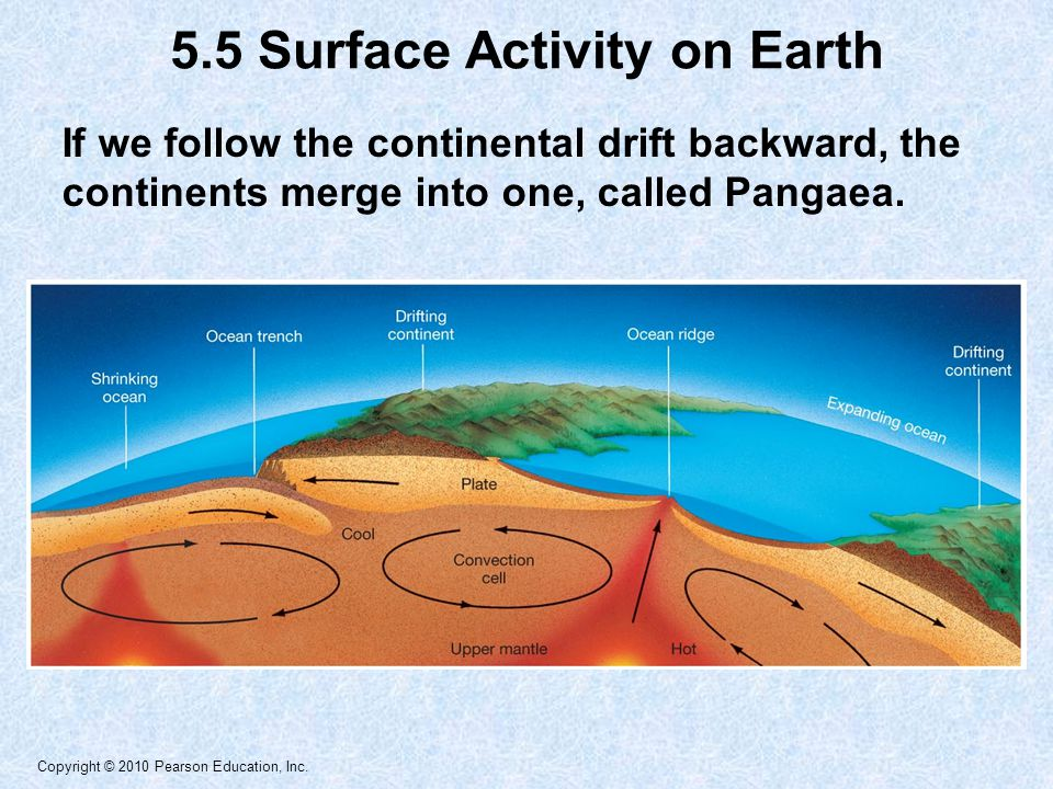 5.5 Surface Activity on Earth