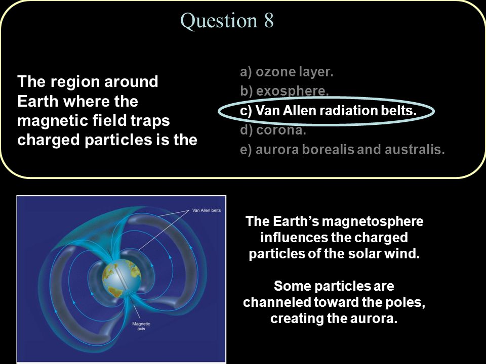 Question 8 a) ozone layer. b) exosphere. c) Van Allen radiation belts. d) corona. e) aurora borealis and australis.