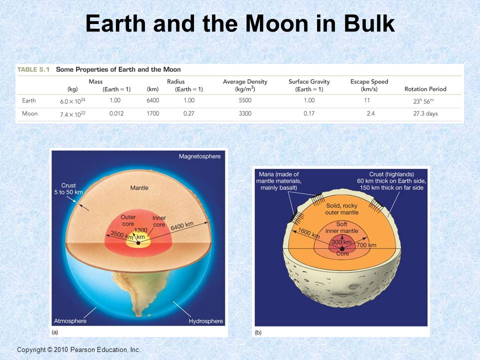 Earth and the Moon in Bulk