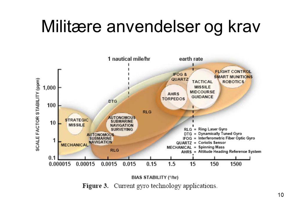 Militære anvendelser og krav
