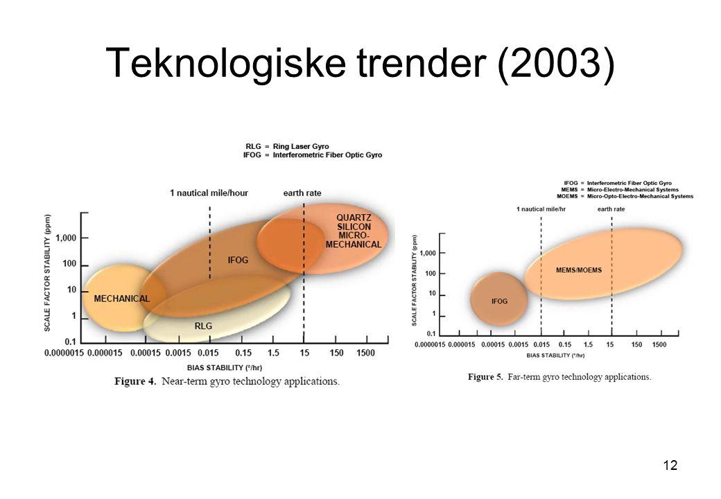 Teknologiske trender (2003)