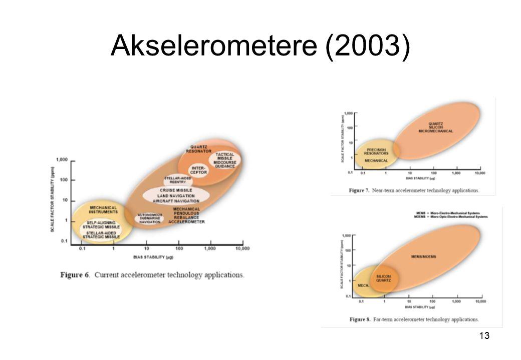 Akselerometere (2003)