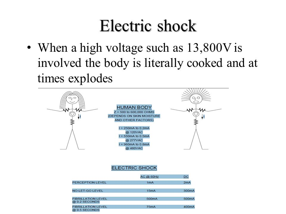 Electric shock When a high voltage such as 13,800V is involved the body is literally cooked and at times explodes.
