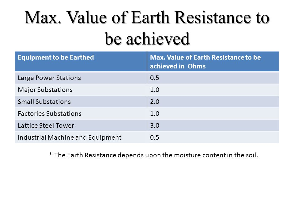 Max. Value of Earth Resistance to be achieved
