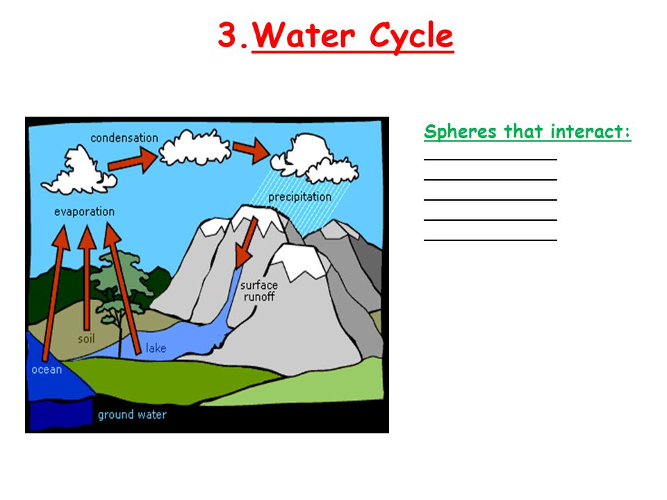 3.Water Cycle Spheres that interact: ________________