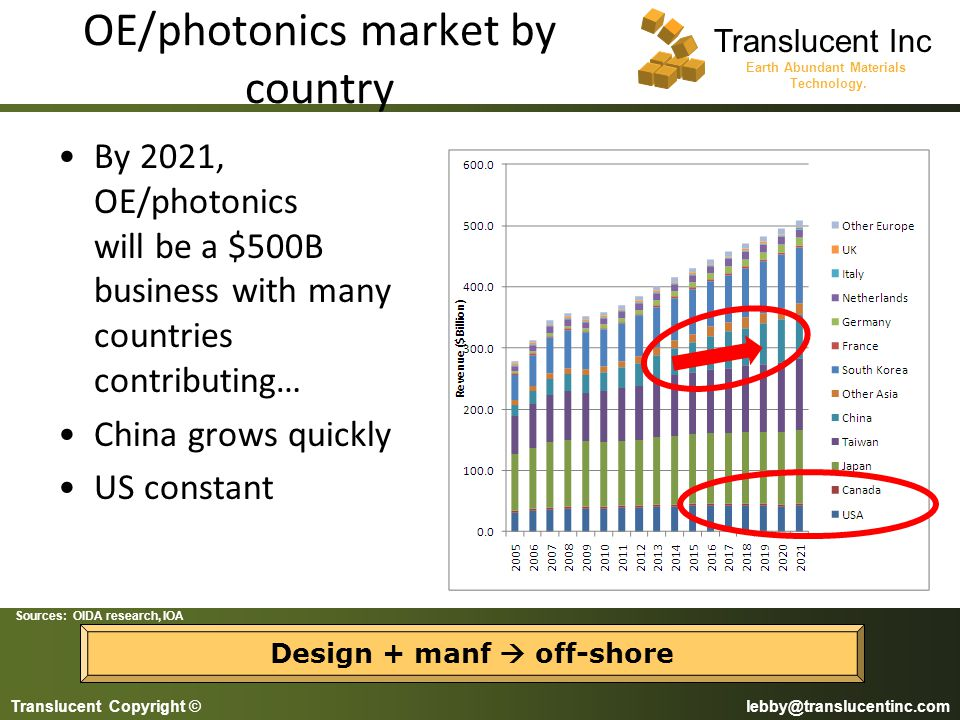 OE/photonics market by country