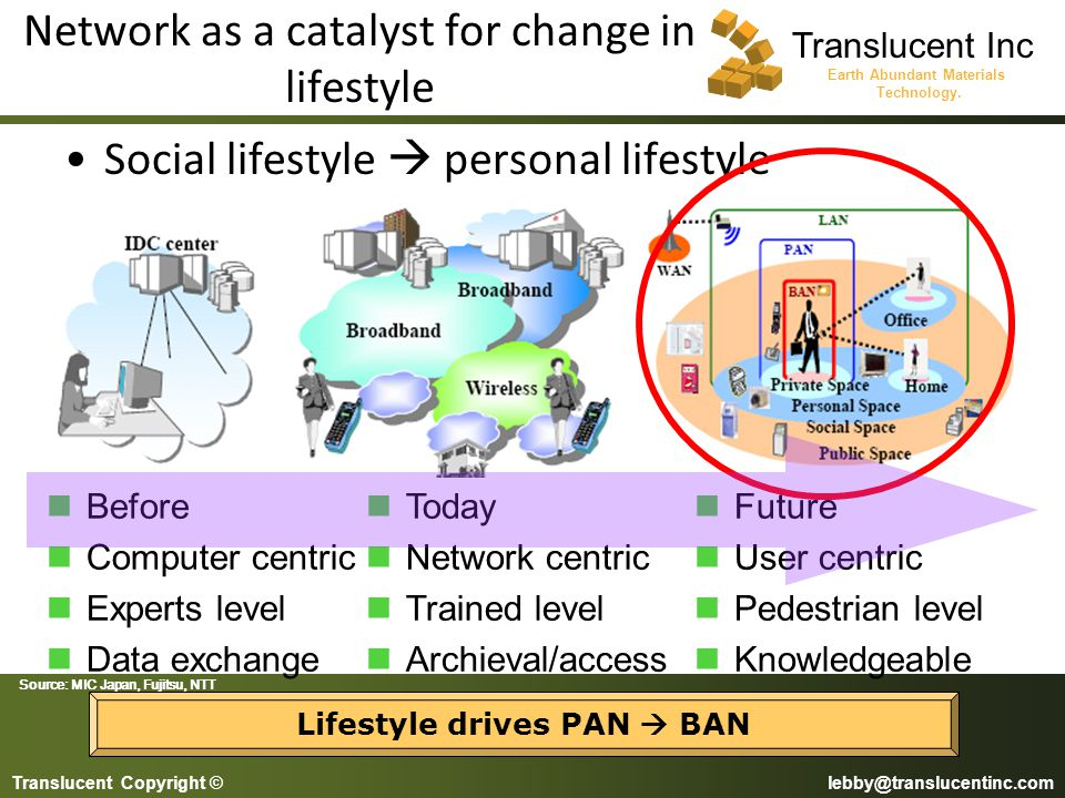 Network as a catalyst for change in lifestyle