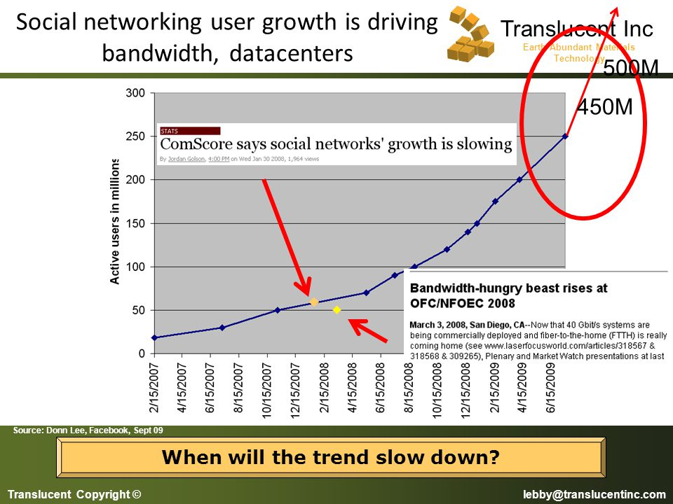 Social networking user growth is driving bandwidth, datacenters