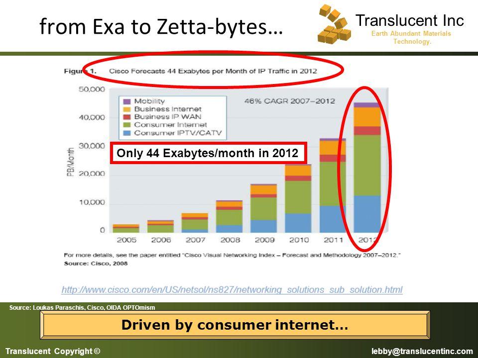 from Exa to Zetta-bytes…