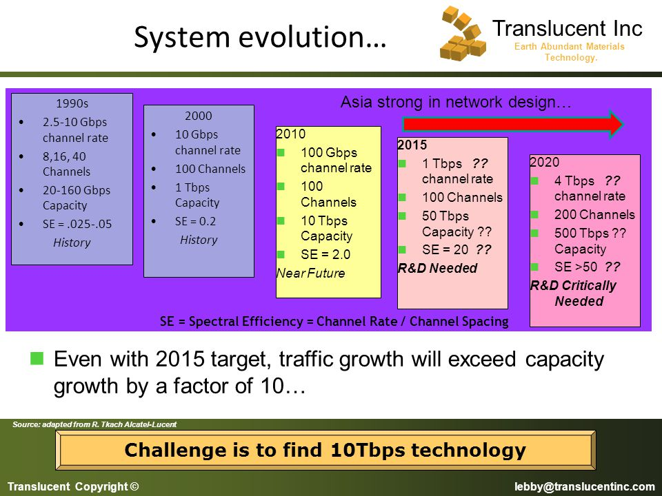 Challenge is to find 10Tbps technology