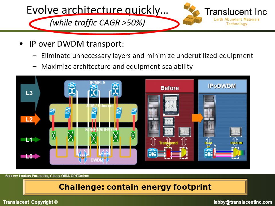 Evolve architecture quickly… (while traffic CAGR >50%)