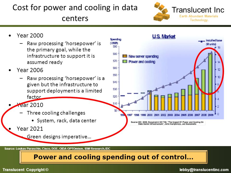 Cost for power and cooling in data centers