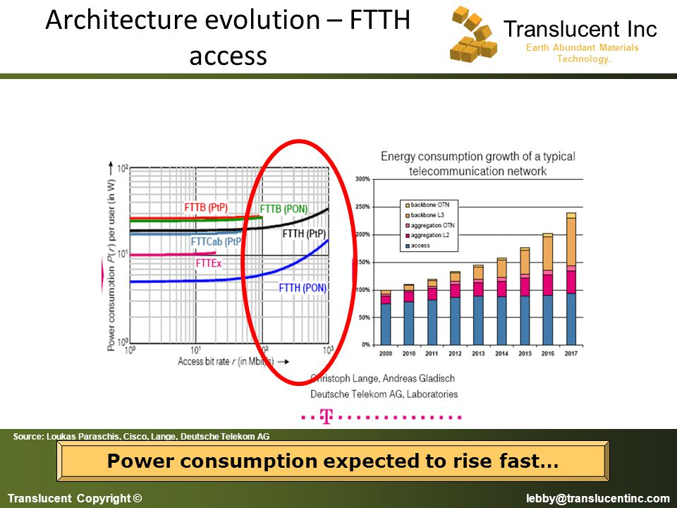 Architecture evolution – FTTH access