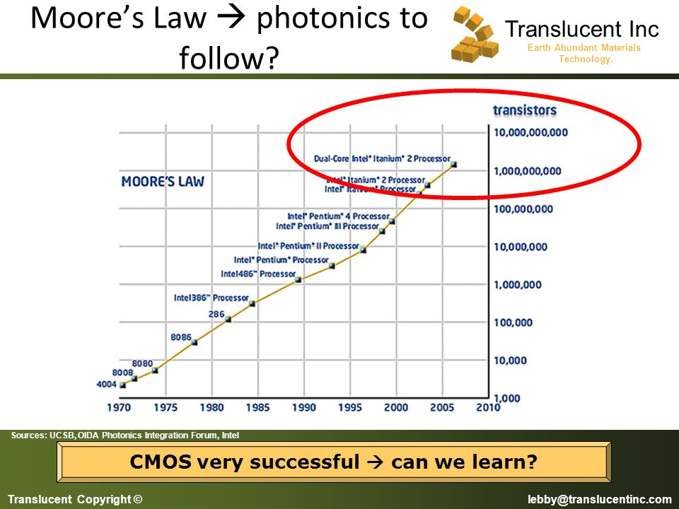 Moore's Law  photonics to follow