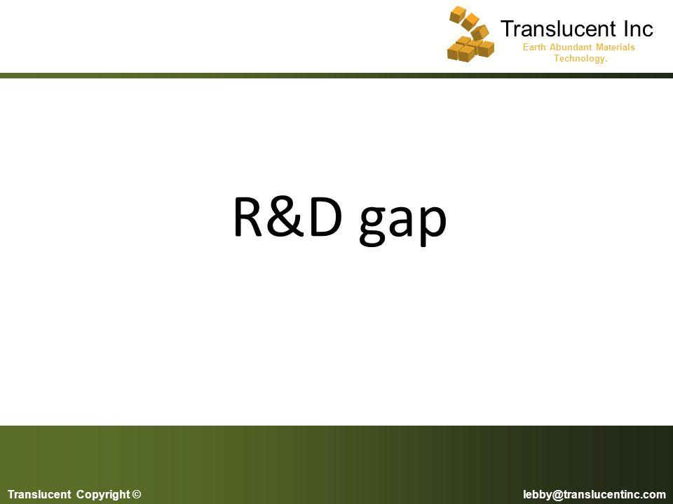 R&D gap