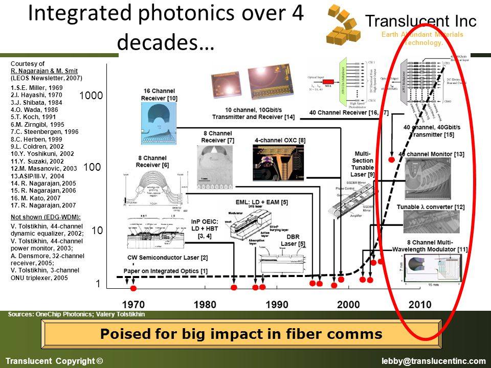Integrated photonics over 4 decades…