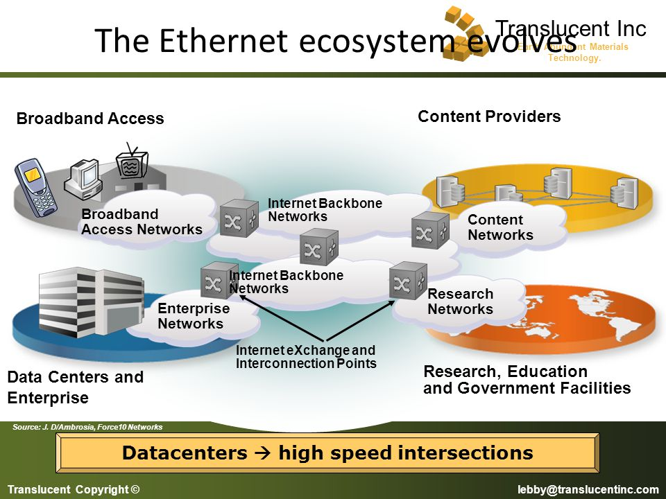 The Ethernet ecosystem evolves