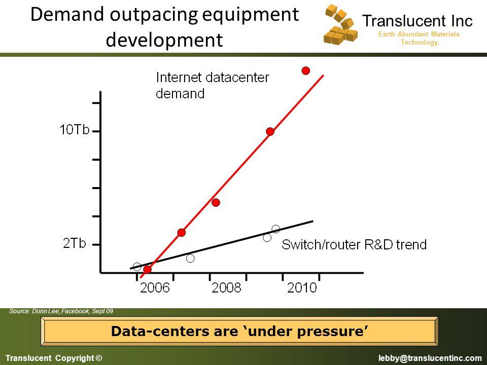 Demand outpacing equipment development