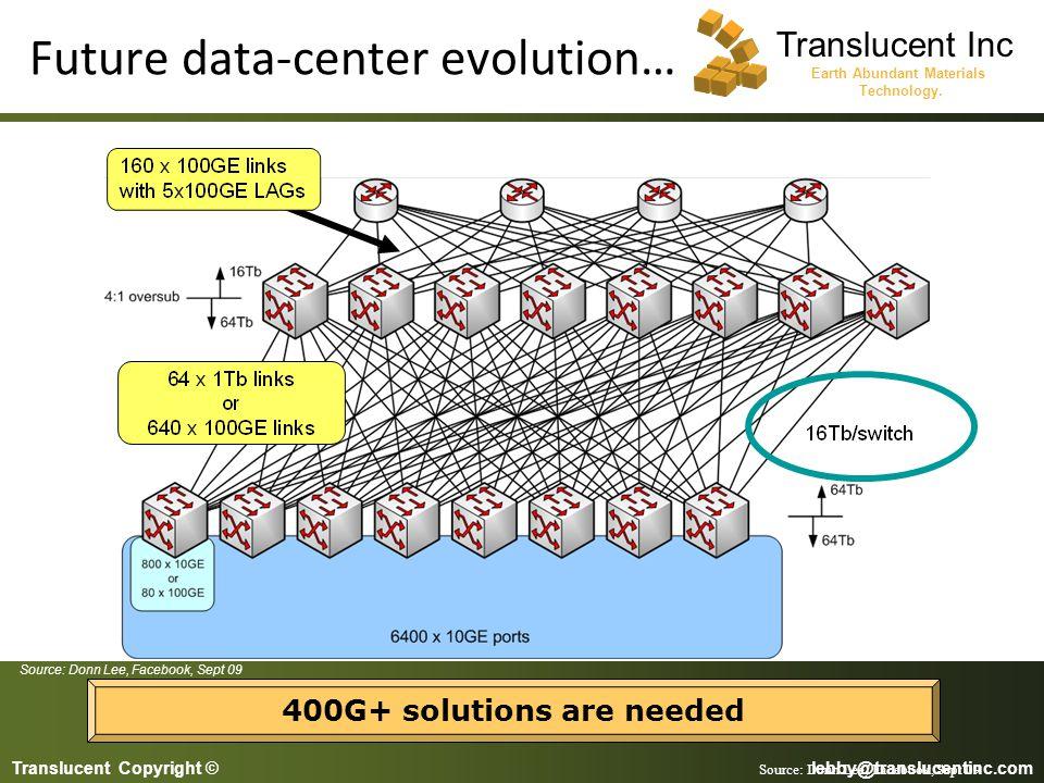 Future data-center evolution…