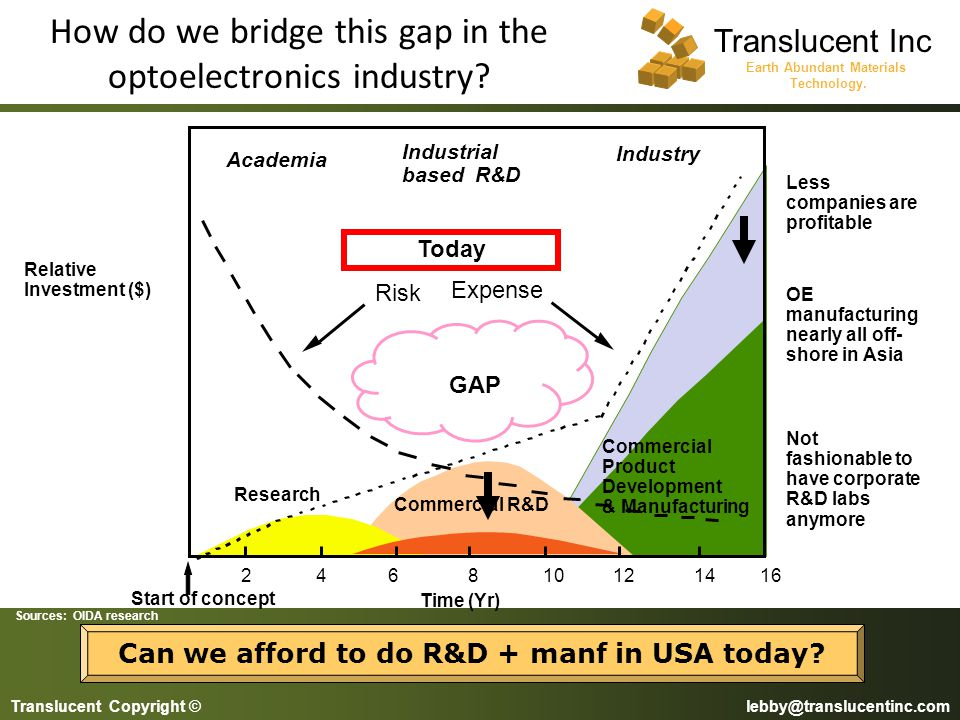 How do we bridge this gap in the optoelectronics industry