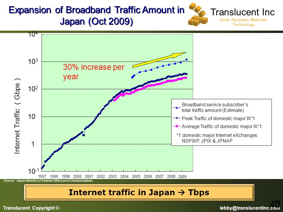 Internet traffic in Japan  Tbps
