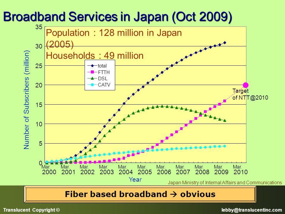 Fiber based broadband  obvious