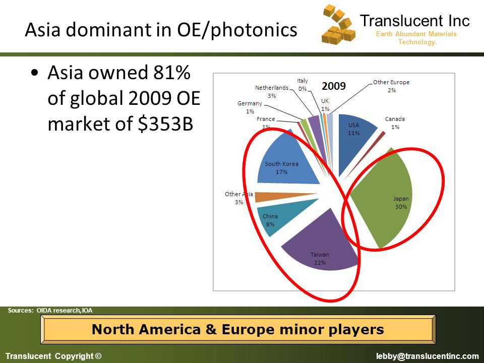 Asia dominant in OE/photonics