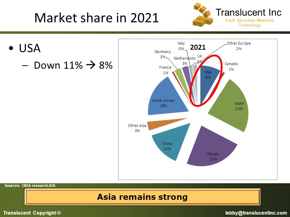 Market share in 2021 USA Down 11%  8% Asia remains strong