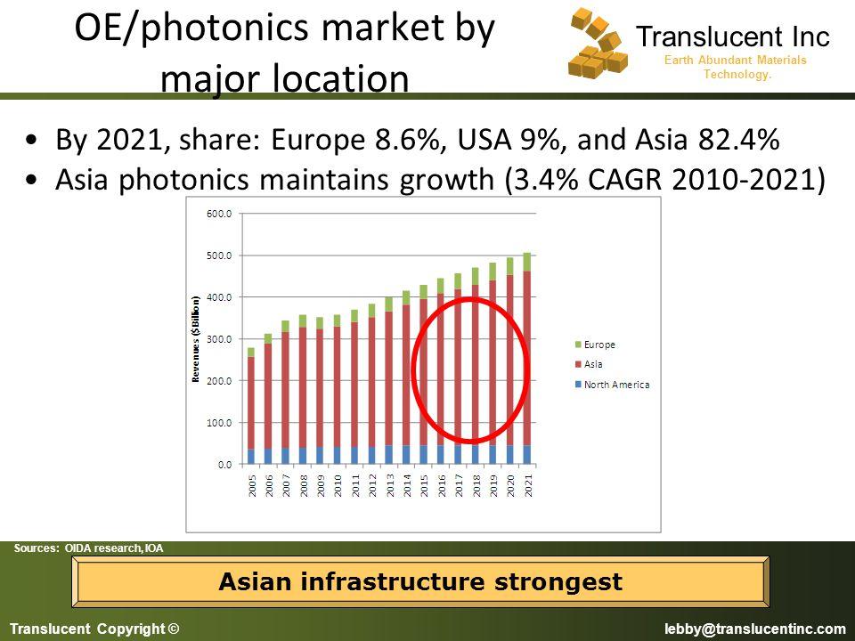 OE/photonics market by major location