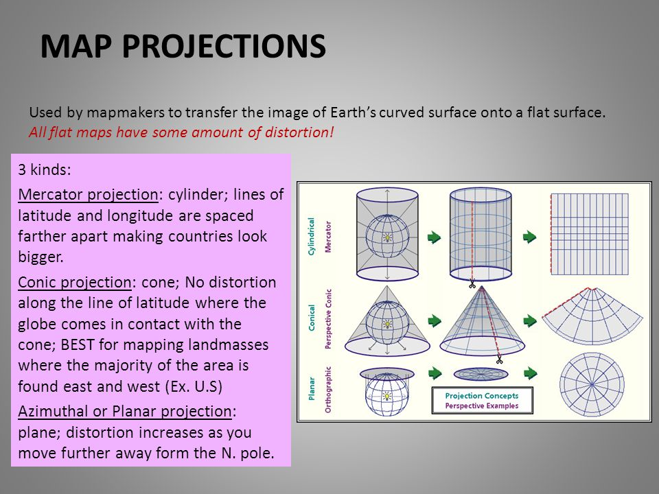 Map projections 3 kinds: