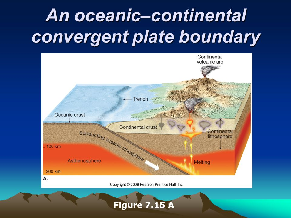 An oceanic–continental convergent plate boundary