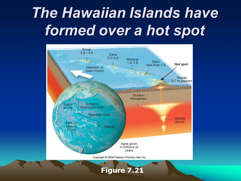 The Hawaiian Islands have formed over a hot spot