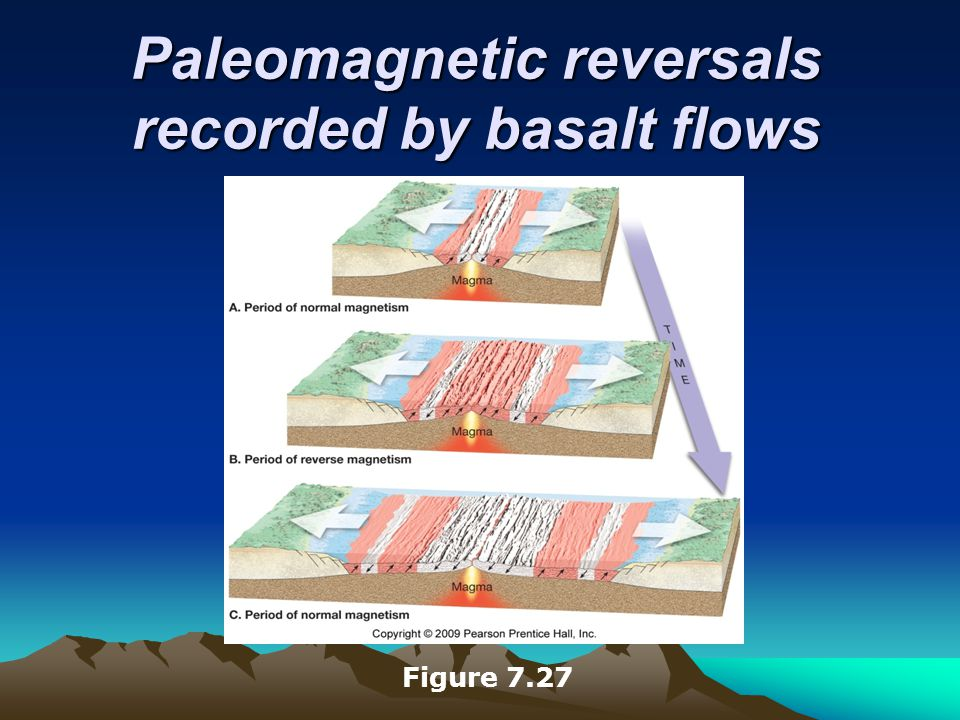 Paleomagnetic reversals recorded by basalt flows