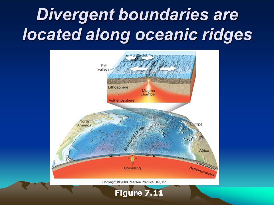 Divergent boundaries are located along oceanic ridges