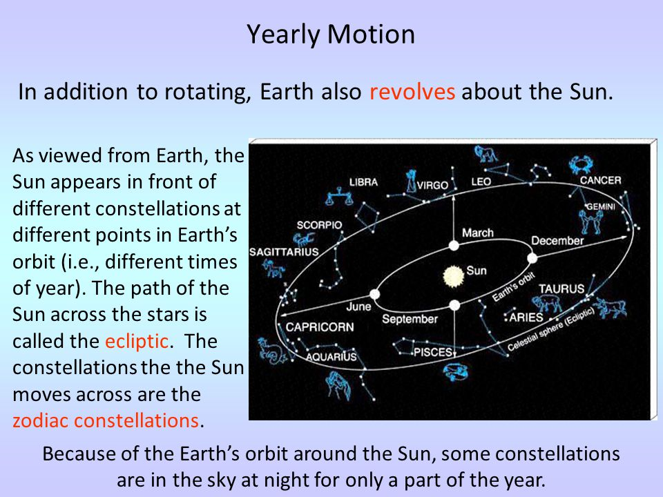 Yearly Motion In addition to rotating, Earth also revolves about the Sun.