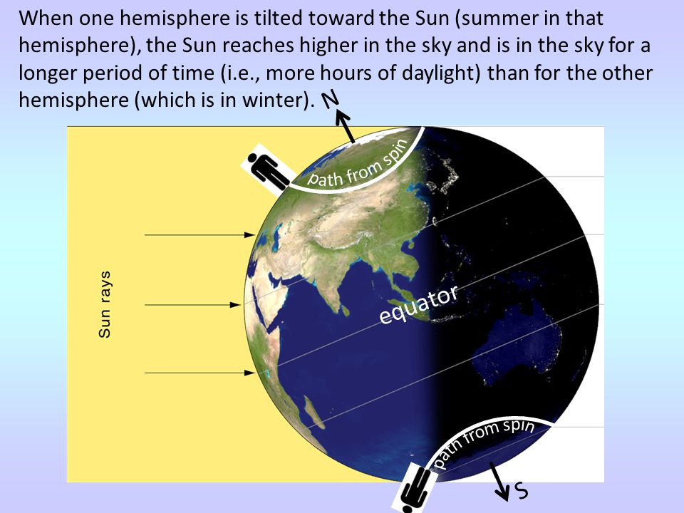 When one hemisphere is tilted toward the Sun (summer in that hemisphere), the Sun reaches higher in the sky and is in the sky for a longer period of time (i.e., more hours of daylight) than for the other hemisphere (which is in winter).