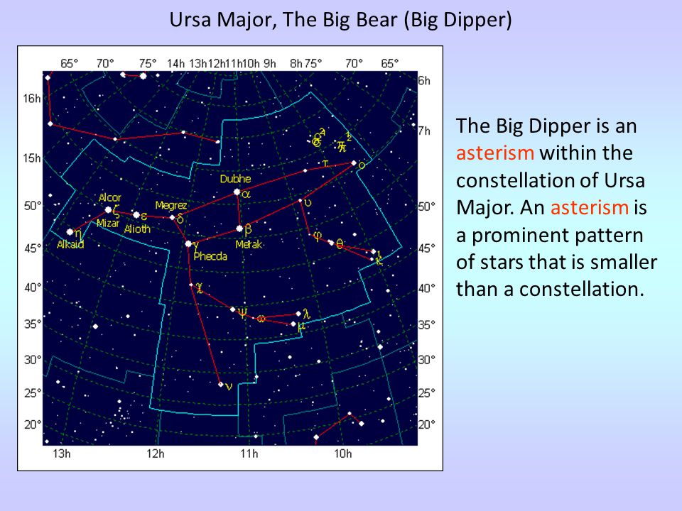 Ursa Major, The Big Bear (Big Dipper)