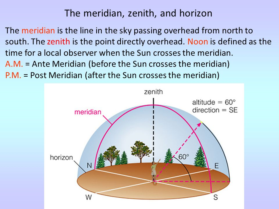 The meridian, zenith, and horizon