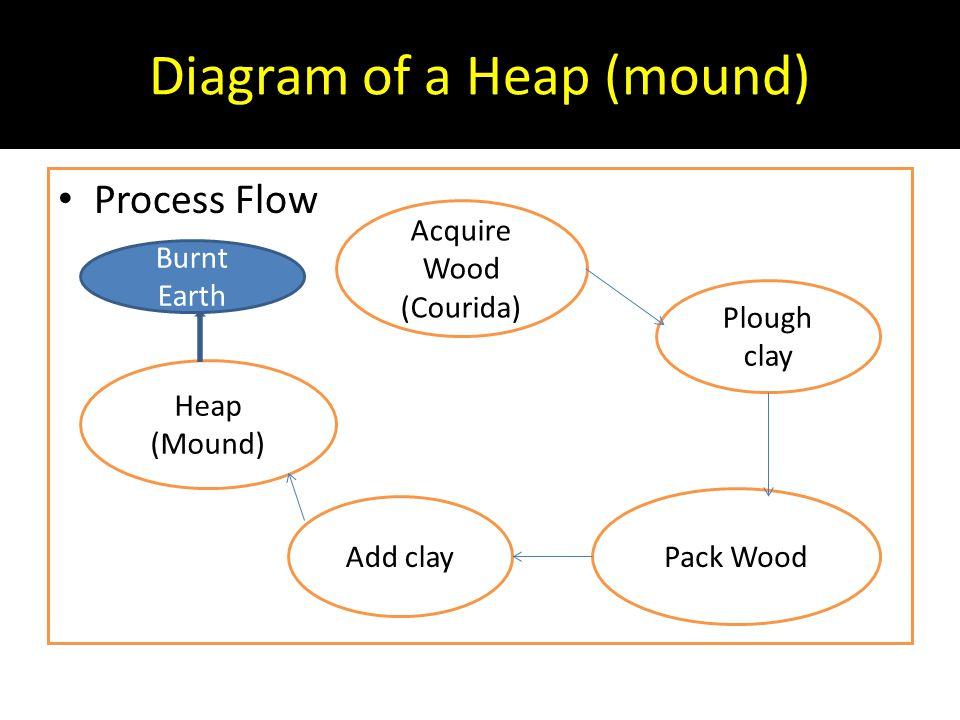 Diagram of a Heap (mound)