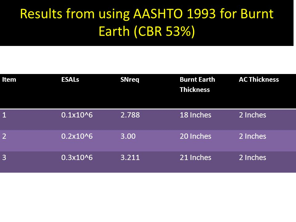 Results from using AASHTO 1993 for Burnt Earth (CBR 53%)