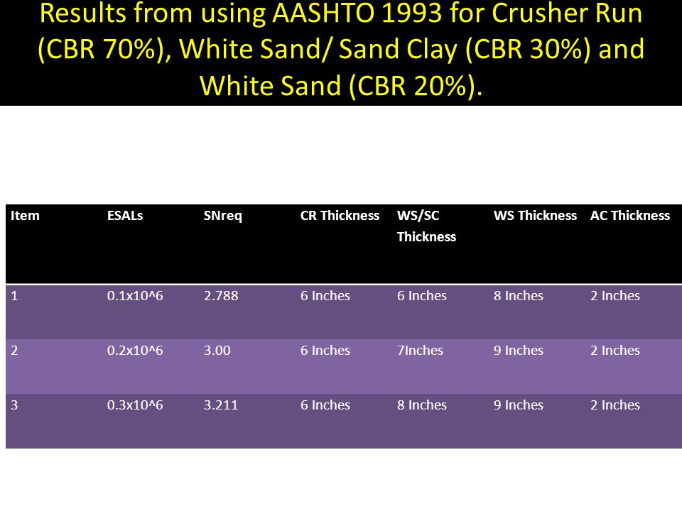 Results from using AASHTO 1993 for Crusher Run (CBR 70%), White Sand/ Sand Clay (CBR 30%) and White Sand (CBR 20%).
