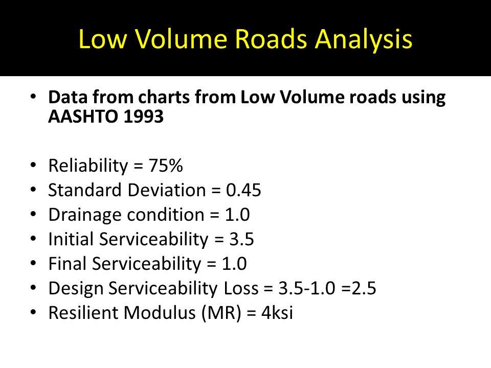 Low Volume Roads Analysis